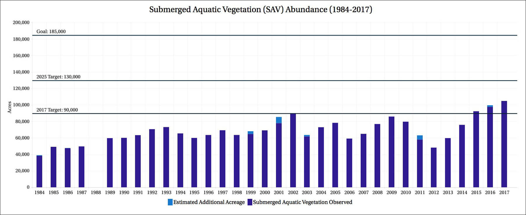 A bar chart depicting annual underwater grass abundance in the Chesapeake Bay between 1984 and 2017.