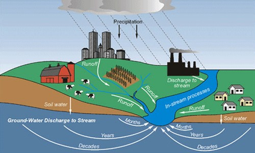 Pollution from farms, cities and suburbs can seep into underground aquifers, contaminating groundwater that will eventually reach the Chesapeake Bay. (Scott Phillips/U.S. Geological Survey)