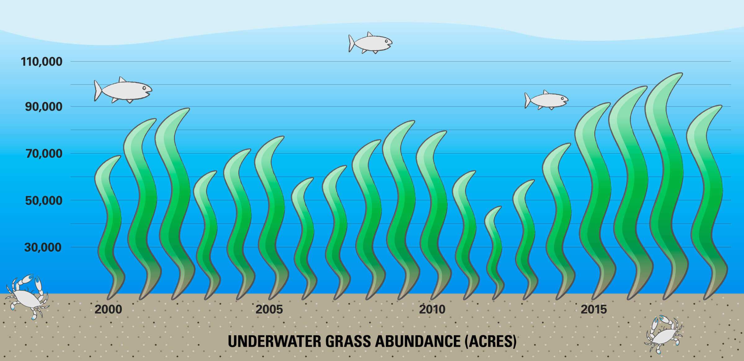 Bar graph illustrating the number of acres of underwater grasses in the Chesapeake Bay from 2000 to 2019.