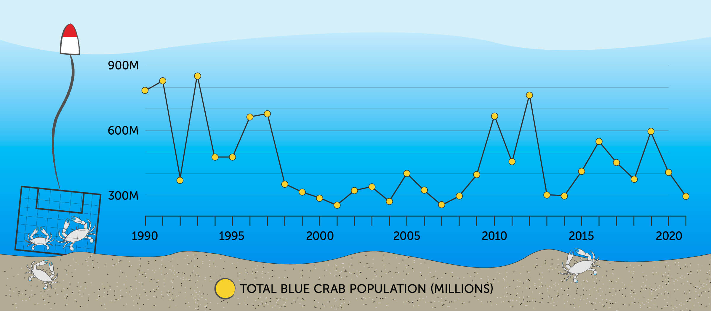Line graph illustrating the total blue crab population in the Chesapeake Bay from 1990 to 2019.