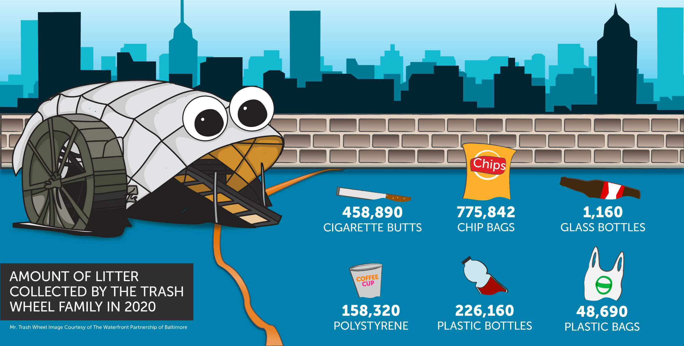In 2017, Mr. Trash Wheel collected 699,000 cigarette butts; 123,040 chip bags; 1,130 glass bottles; 104,410 polystyrene; 109,880